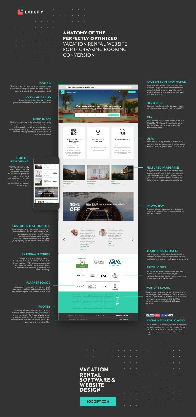 Anatomy of the Perfectly Optimized Vacation Rental Website for Increa…