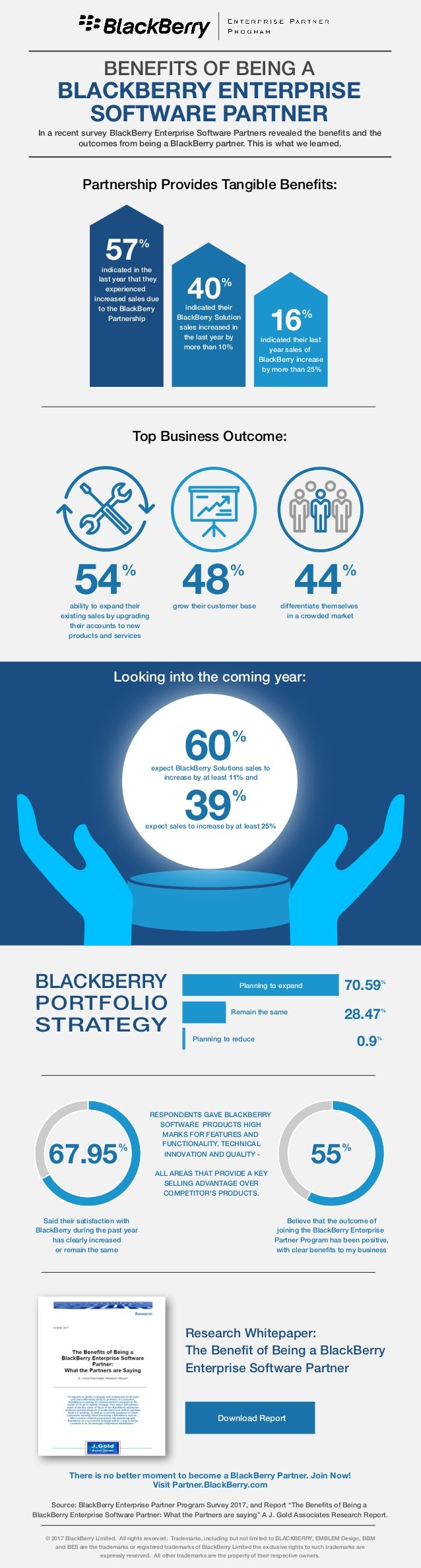 BENEFITS OF BEING A BLACKBERRY ENTERPRISE SOFTWARE PARTNER Partnership Provides Tangible Benefits: In a recent survey Blac...