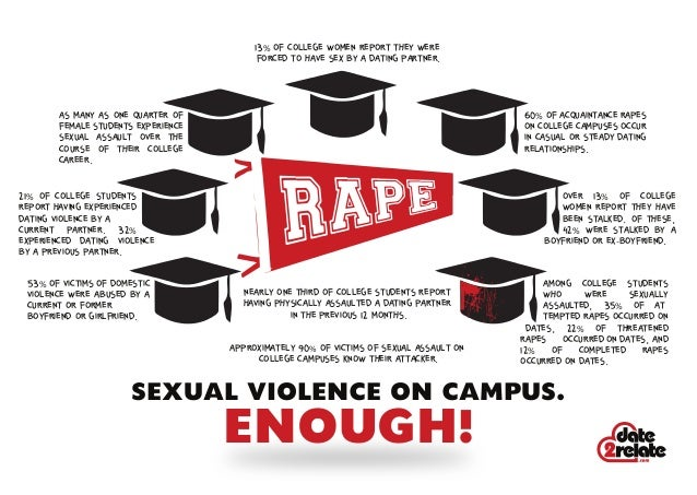Dating violence in college students