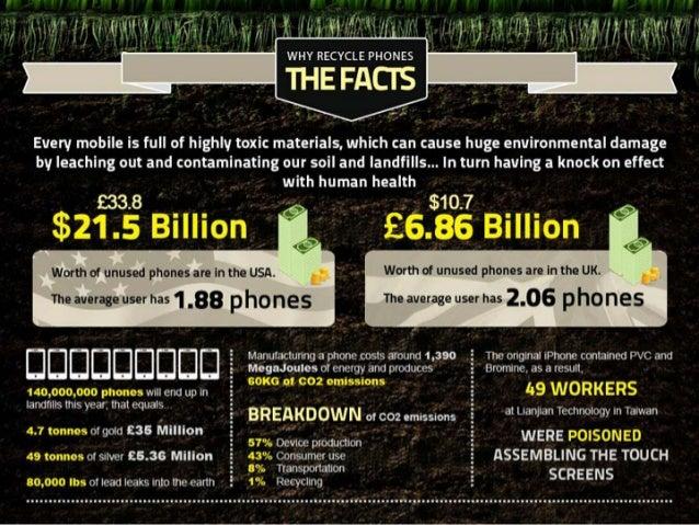 Toxic Mobile Phones: The Health Dangers Slide 2