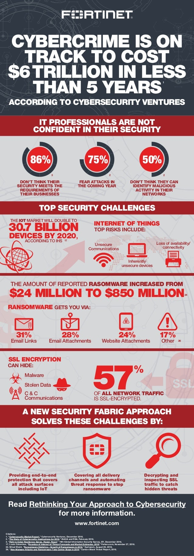 $ CYBERCRIME IS ON TRACK TO COST $6TRILLION IN LESS THAN 5 YEARS ACCORDING TO CYBERSECURITY VENTURES www.fortinet.com Cita...