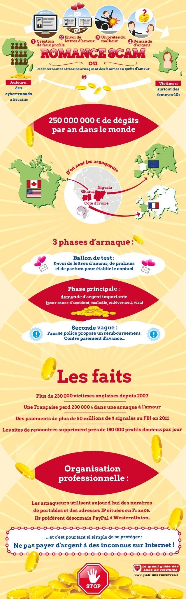 3 phases d'arnaque : Organisation professionnelle : ou www. Création de faux profils Envoi de lettres d'amour Un prétendu ...