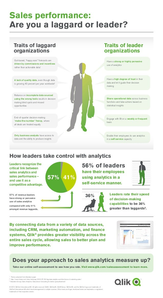 Sales performance: Are you a laggard or leader? Take our online self-assessment to see how you rate. Visit www.qlik.com/sa...