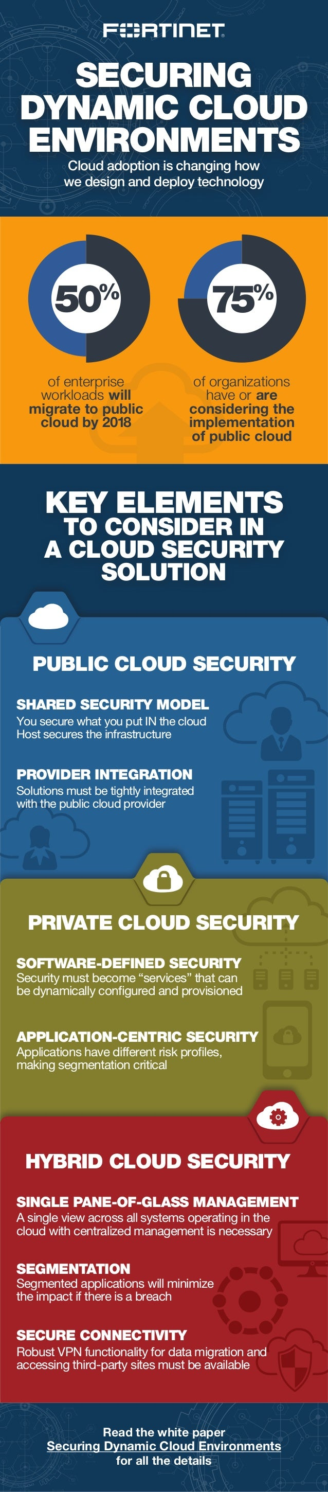 SECURING DYNAMIC CLOUD ENVIRONMENTS Cloud adoption is changing how we design and deploy technology Read the white paper Se...