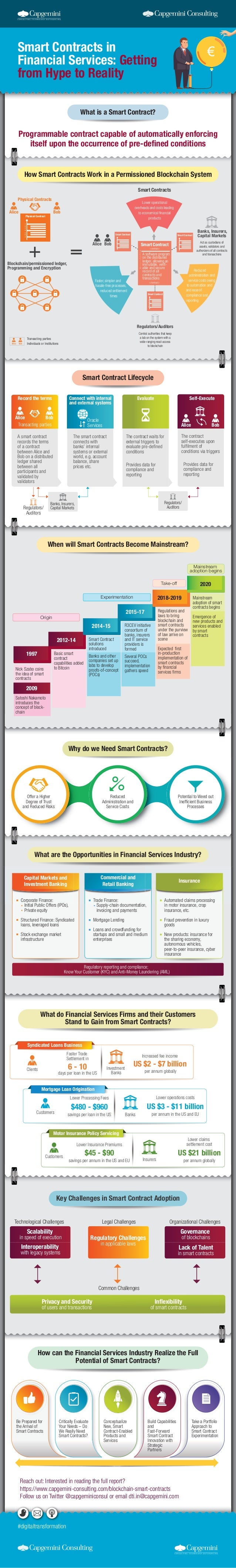 Smart Contract Lifecycle When will Smart Contracts Become Mainstream? What are the Opportunities in Financial Services Ind...