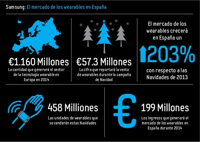 Samsung: El mercado de los wearables en España La cantidad que generará el sector de la tecnología wearable en Europa en 2...