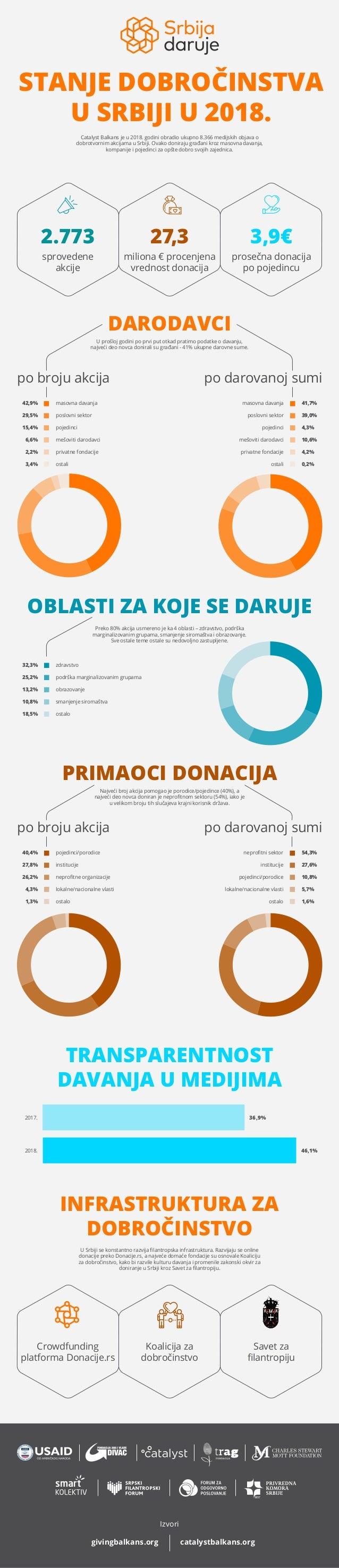 STANJE DOBROČINSTVA U SRBIJI U 2018. 2.773 27,3 3,9€ sprovedene akcije prosečna donacija po pojedincu miliona € procenjena...