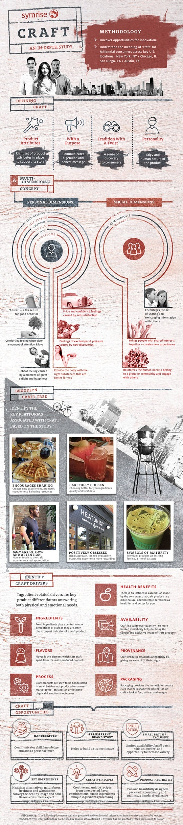 Infographic: Defining Craft Branding in Food and Beverage
