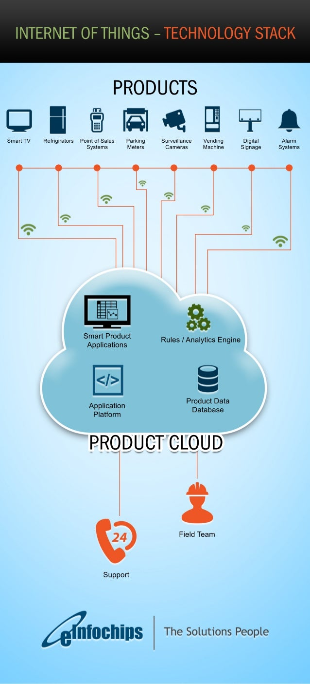 INTERNET OF THINGS – TECHNOLOGY STACK  PRODUCTS  Rules Smart Product / Analytics Engine  Applications  Product Data  Datab...