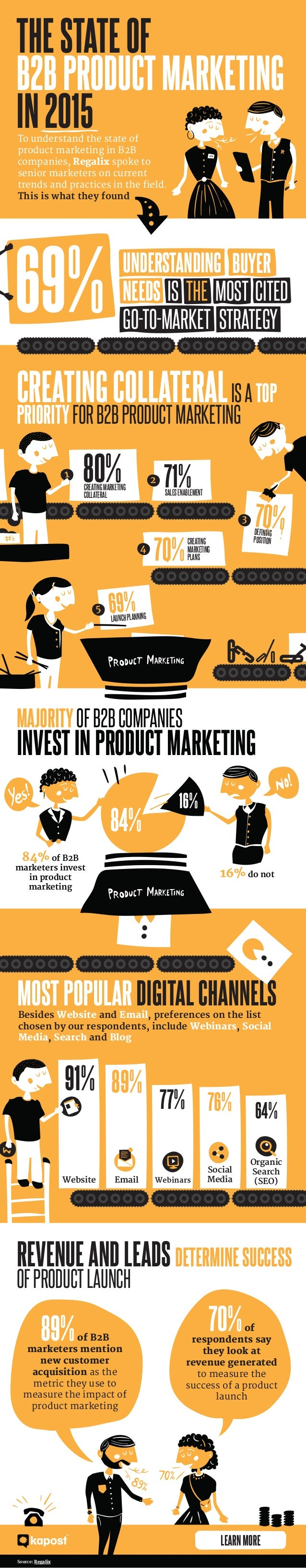 71%SALESENABLEMENT THESTATEOF B2BPRODUCTMARKETING IN2015 CREATINGCOLLATERALISATOP PRIORITYFORB2BPRODUCTMARKETING MAJORITYO...
