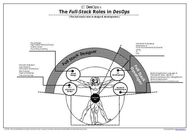 ( The full-stack roles in design & development ) The Full-Stack Roles in DesOps IA + Interaction Design Visual Design UI D...
