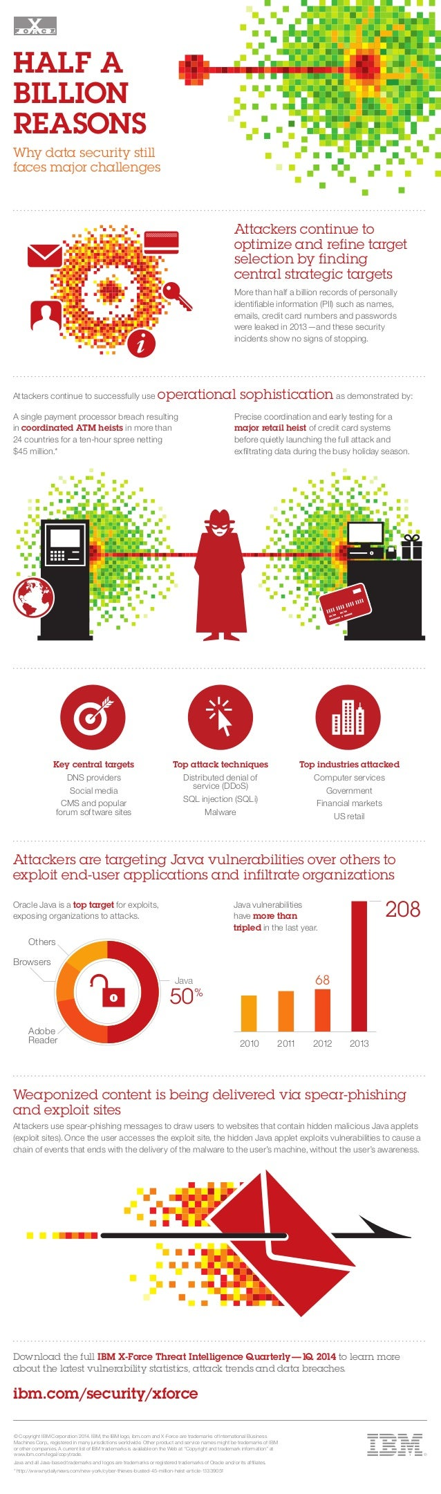 Attackers continue to optimize and refine target selection by finding central strategic targets More than half a billion r...