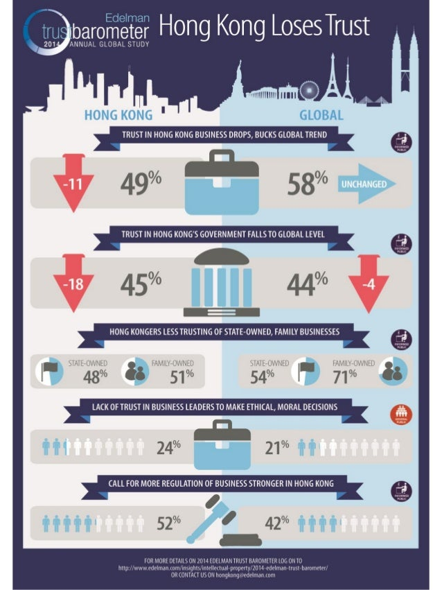 Infographic_Trust Barometer 2014_HK Launch