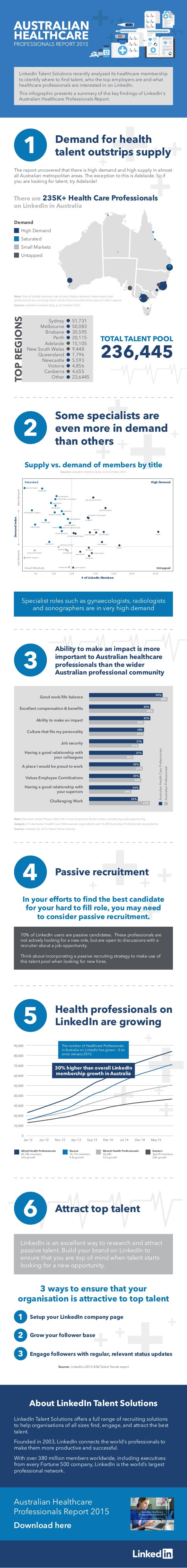 AUSTRALIAN HEALTHCARE PROFESSIONALS REPORT 2015 Demand for health talent outstrips supply1 Some specialists are even more ...