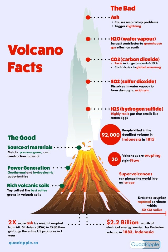 volcano facts One interesting fact about underwater volcanoes is that they deposit about 75 percent of the annual magma output on earth the molten magma and hardened lava shape the ocean floor and create the edges of the new plates on the ocean floor the largest underwater volcano is the krakatau, a volcanic.