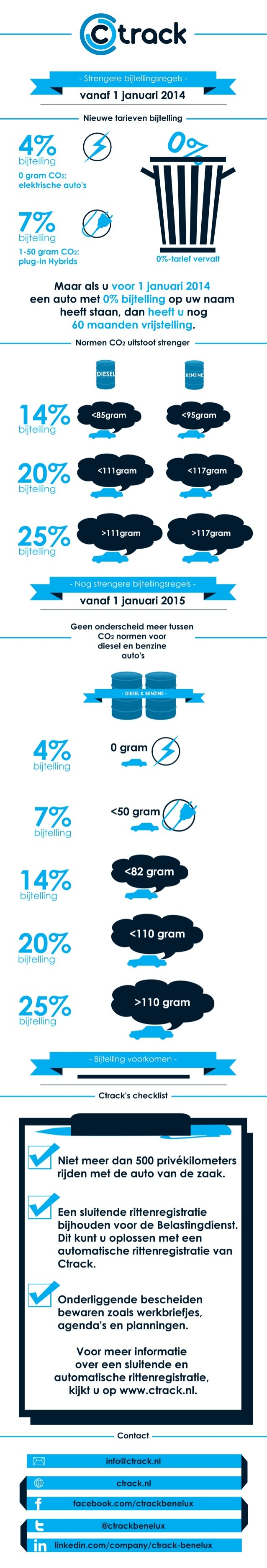 Infographic: welke regels voor de bijtelling veranderen vanaf 1 januari 2014?