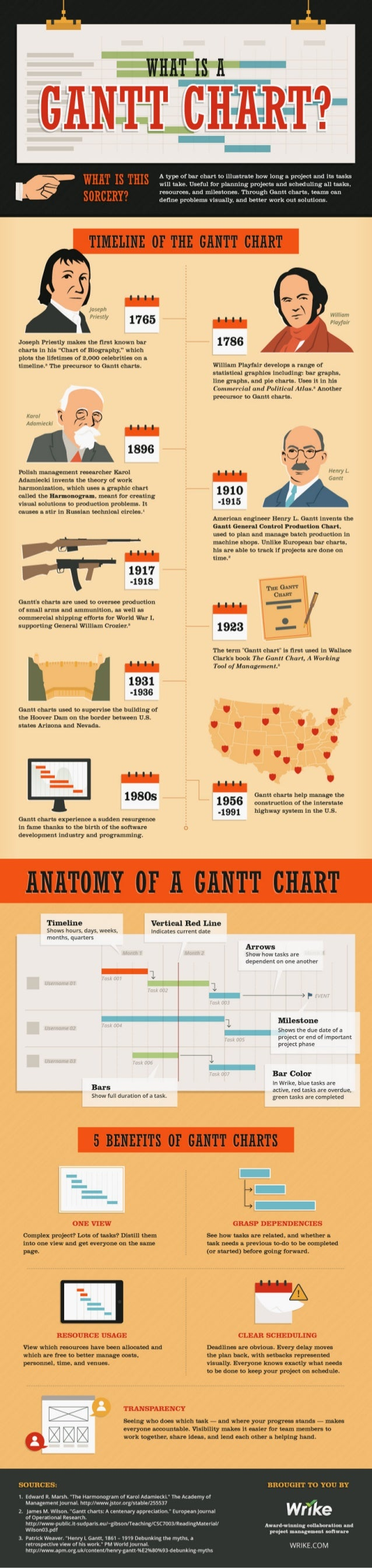 What is a Gantt Chart in Project Management? (Infographic)