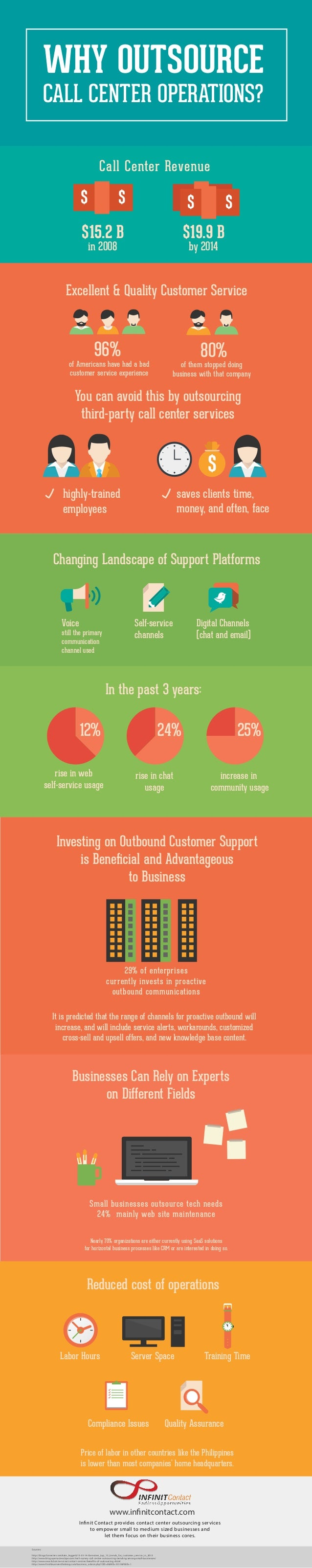 Outsourced Call Center Services : Why outsource call center operations infographic