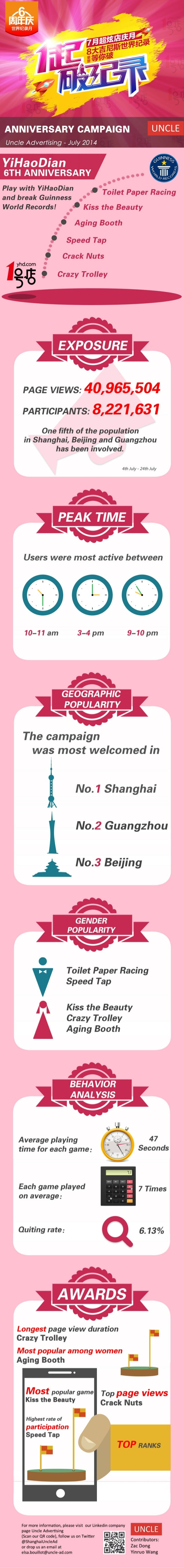 INFOGRAPHIC   Yihaodian 6th anniversary