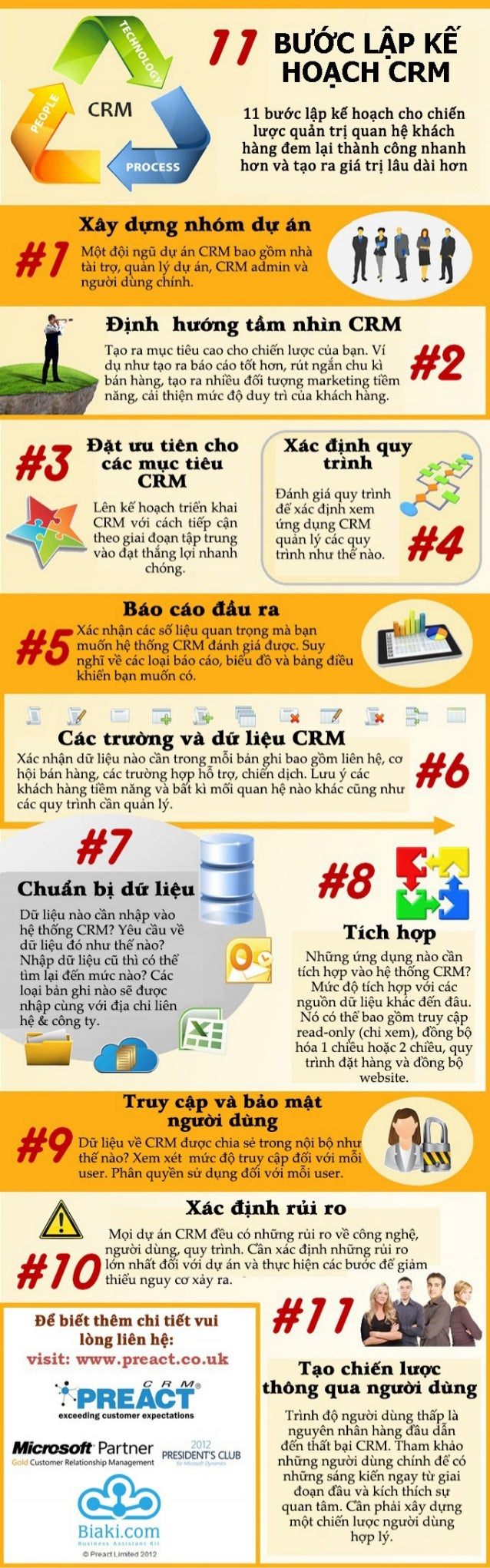[Infographic] 11 steps to plan crm-BiakiCRM