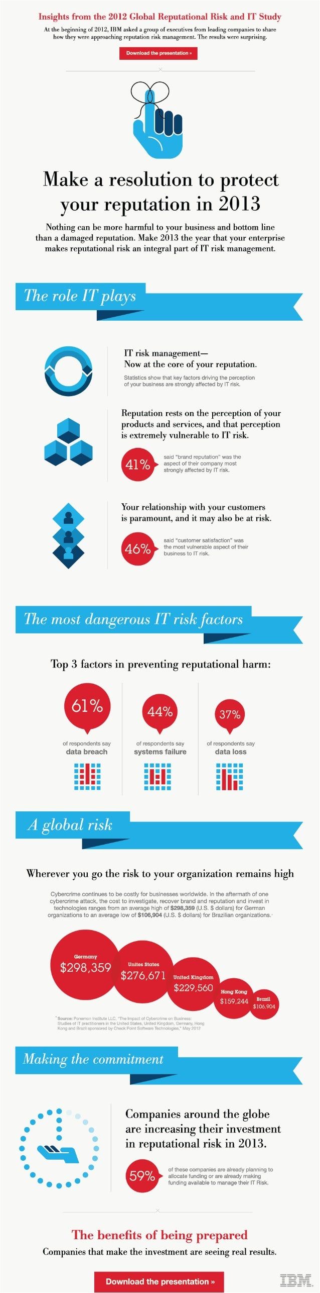 INFOGRAPHIC: Insights on Reputation and IT Risk