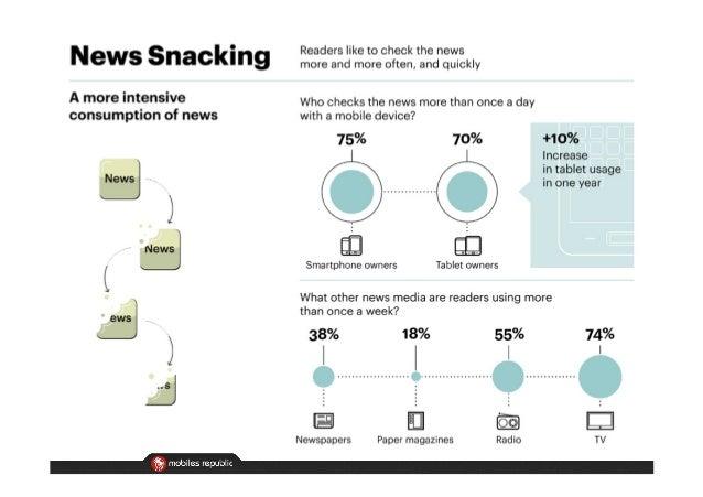 Habitudes de consommation de l'actualité sur mobile en 2013 Slide 2