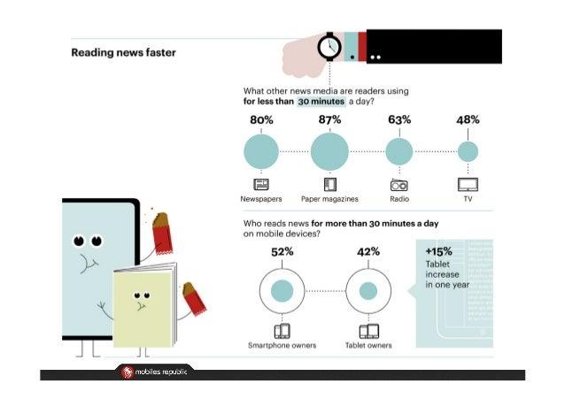 Habitudes de consommation de l'actualité sur mobile en 2013 Slide 3