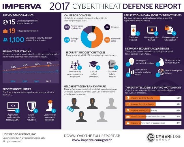 Imperva 2017 Cyber Threat Defense Report