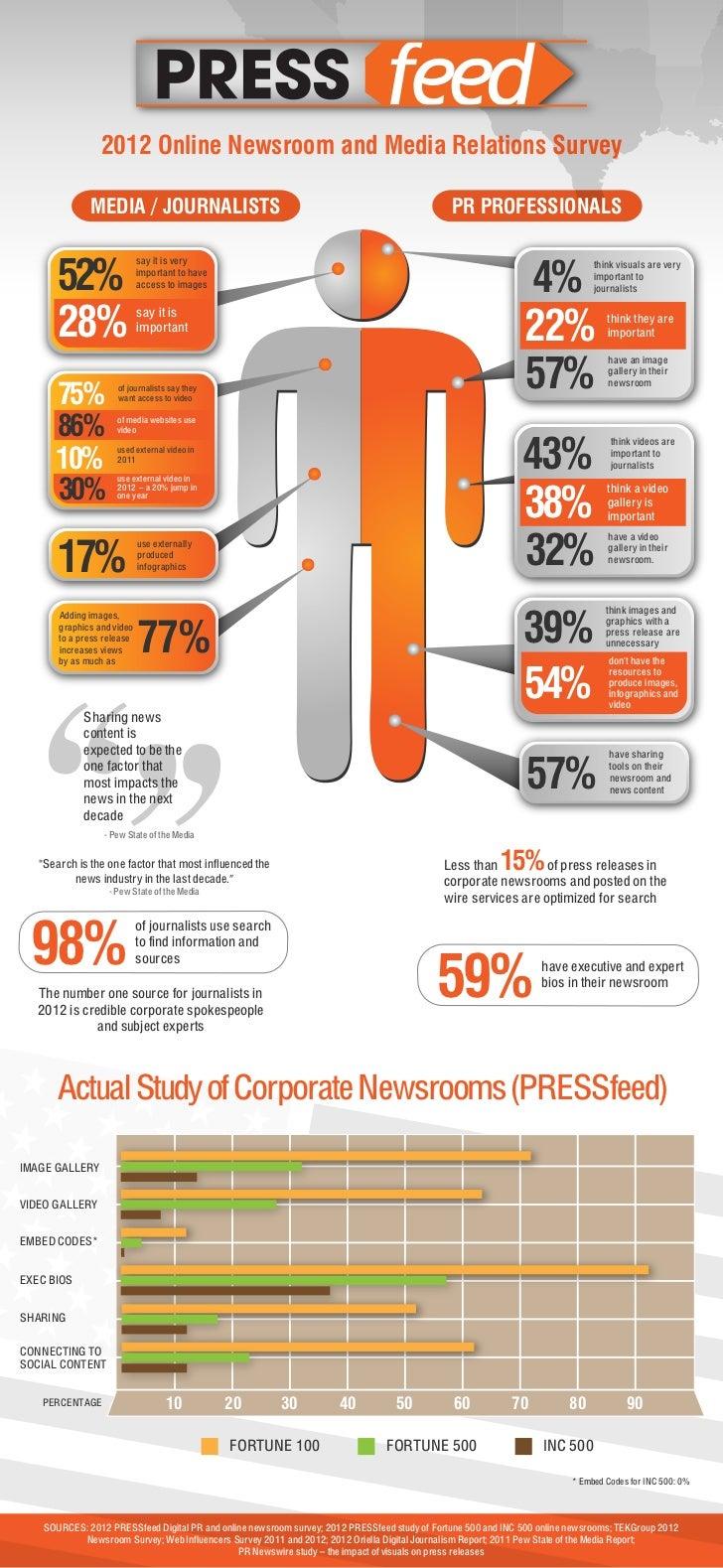 2012 Online Newsroom and Media Relations Survey                 MEDIA / JOURNALISTS                                       ...