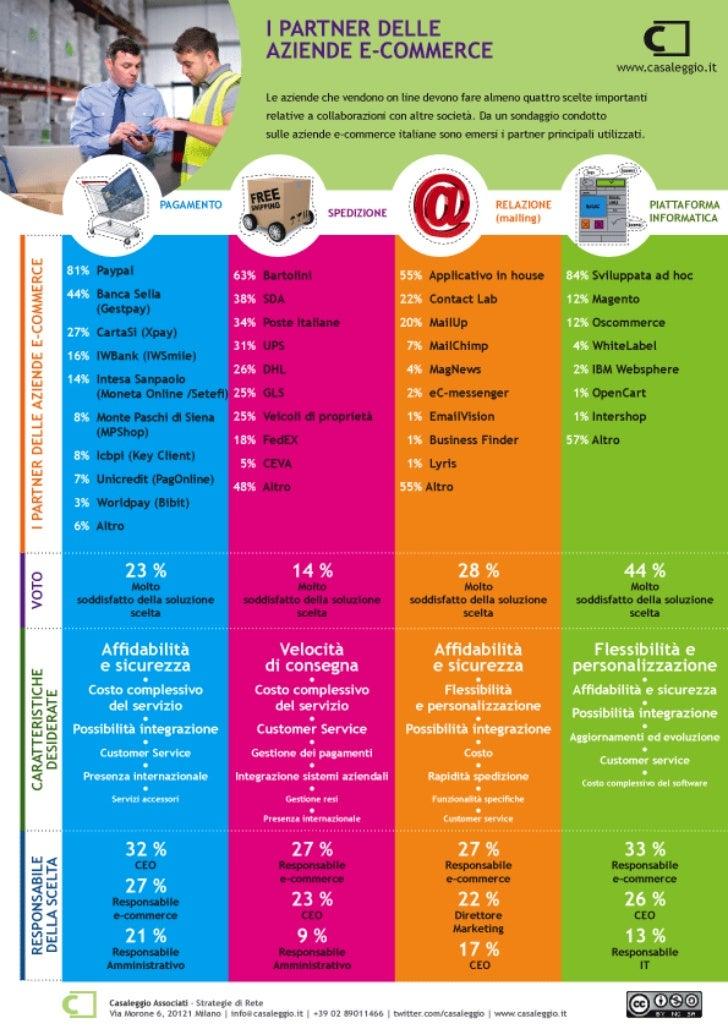 I partner delle aziende e-commerce [INFOGRAPHIC]