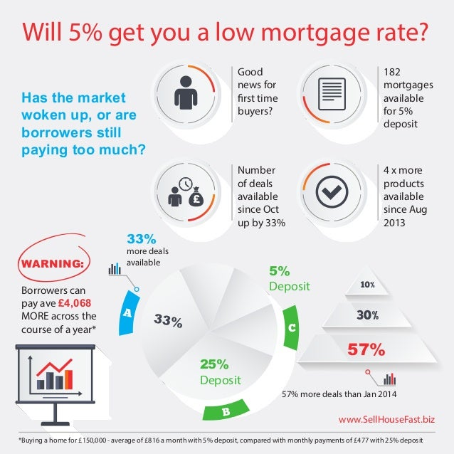 Will 5% get you a low mortgage rate? Has the market woken up, or are borrowers still paying too much? Good news for first ...