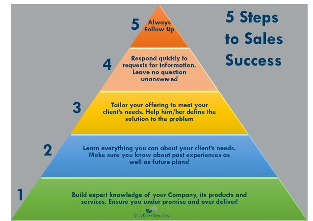 success in sales Trust me when i tell you that these three simple rules are the bedrock of success in sales eighty percent of your competition won't do these things, but if you will.
