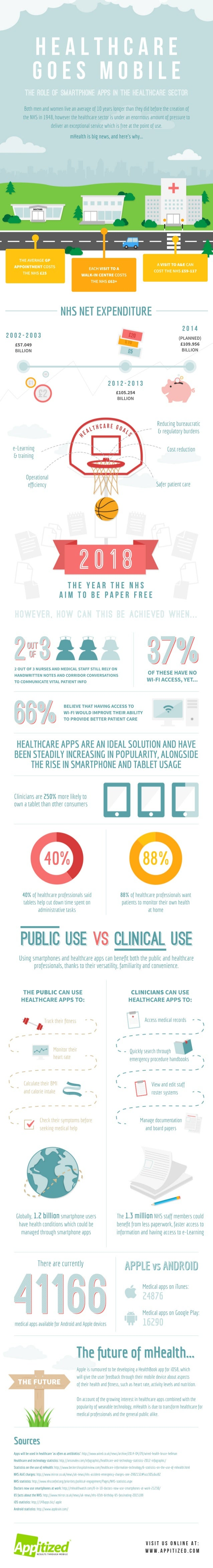 HEALTHCARE  GOES MOBILE  THE ROLE OF SMARTPHONE APPS IN THE HEALTHCARE SECTOR  Bìh men and women live an average of 10 yea...