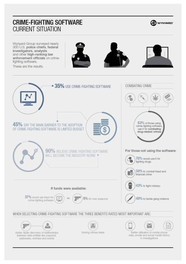 Crime Analytics Survey to US Law Enforcement Practioners