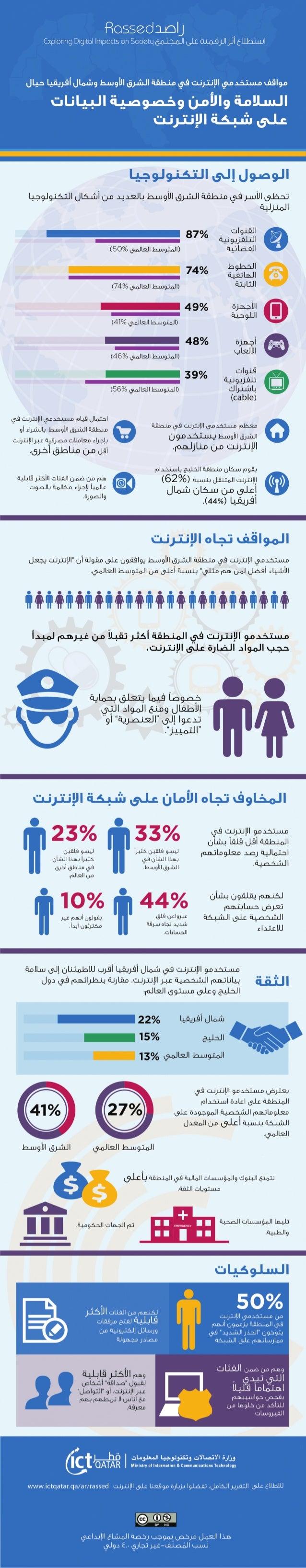 مواقف مستخدمي الإنترنت في منطقة الشرق الأوسط حيال السلامة ولأمن على شبكة الإنترنت