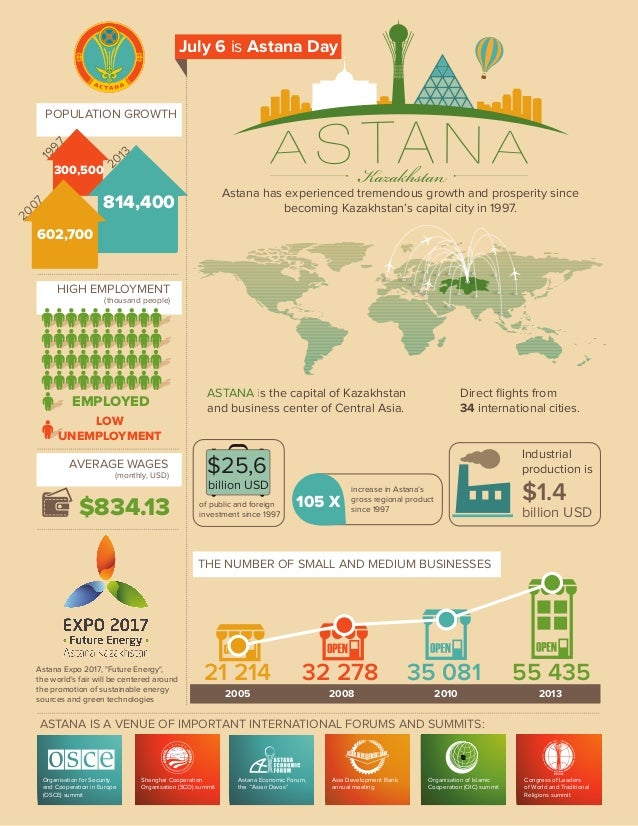 ASTANA is the capital of Kazakhstan and business center of Central Asia. POPULATION GROWTH HIGH EMPLOYMENT (thousand peopl...