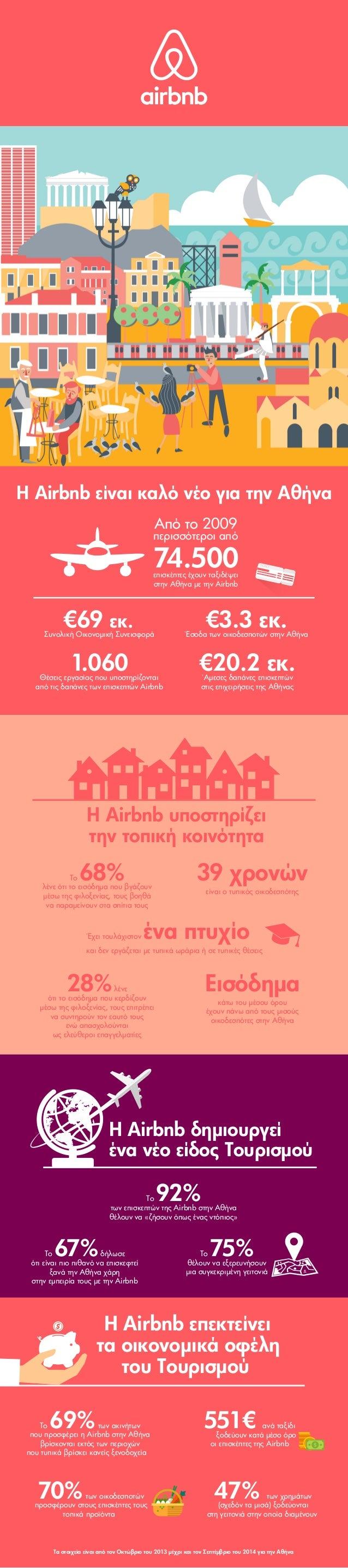 Η Airbnb είναι καλό νέο για την Αθήνα 74.500 €69 εκ.Συνολική Οικονομική Συνεισφορά €3.3 εκ.Έσοδα των οικοδεσποτών στην Αθή...