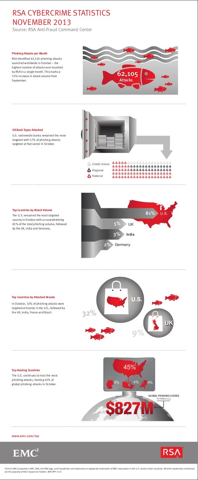 RSA CYBERCRIME STATISTICS NOVEMBER 2013 Source: RSA Anti-Fraud Command Center  Phishing Attacks per Month RSA identified 62...
