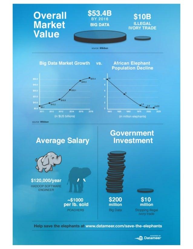 Hadoop & Big Data Market vs. Illegal Ivory Sales