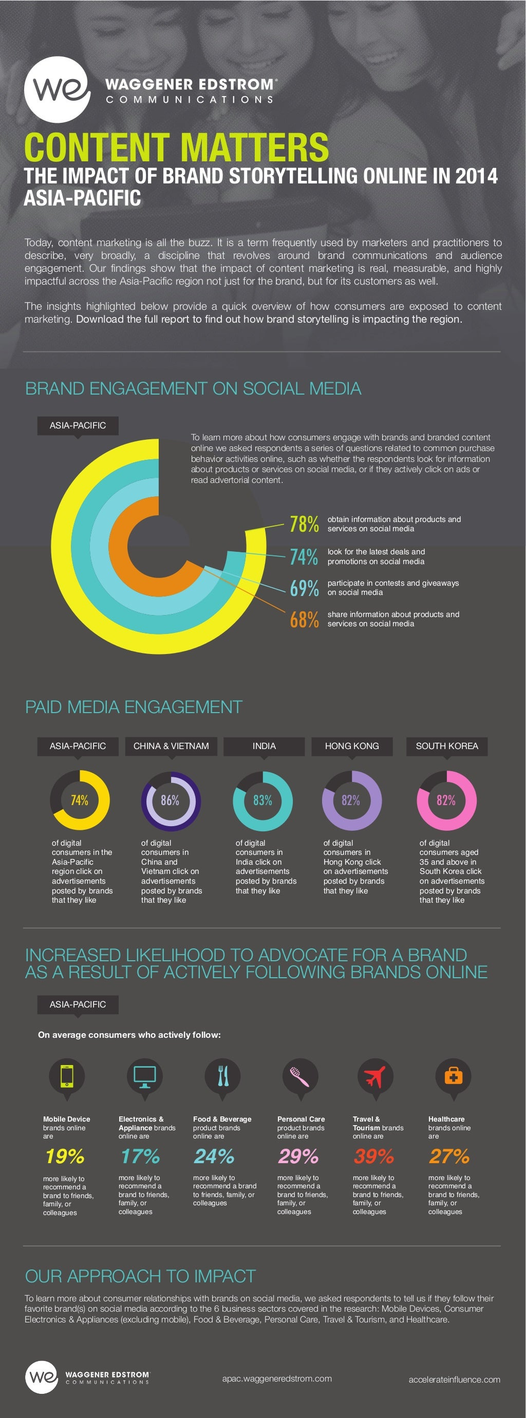 Infographic Brand Engagement - CONTENT MATTERS ASIA-PACIFIC WAGGENER EDSTROM The Impact of Content 2014