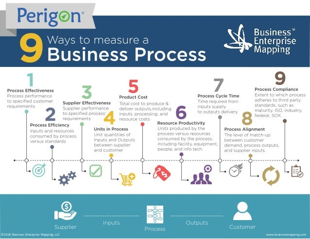 www.businessmapping.com©2016 Business Enterprise Mapping, LLC