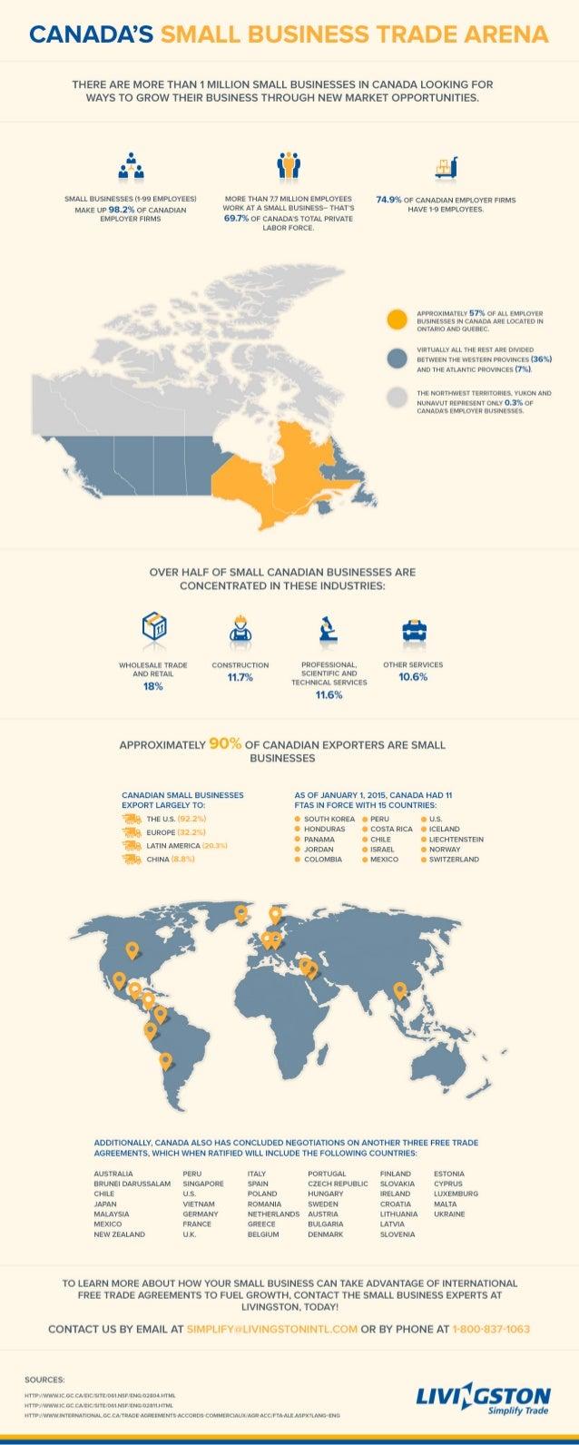 Canadas Small Business Trade Arena