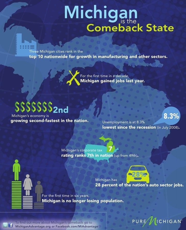 Three Michigan cities rank in the          top 10 nationwide for growth in manufacturing and other sectors.               ...