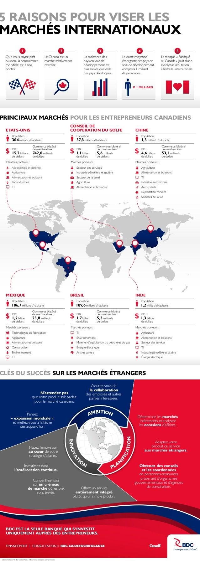 5 RAISONS POUR VISER LES MARCHÉS INTERNATIONAUX 1  2  Que vous soyez prêt ou non, la concurrence mondiale est à nos portes...