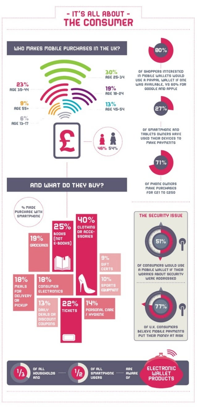 Mobile Payments, The Consumer - Infographic