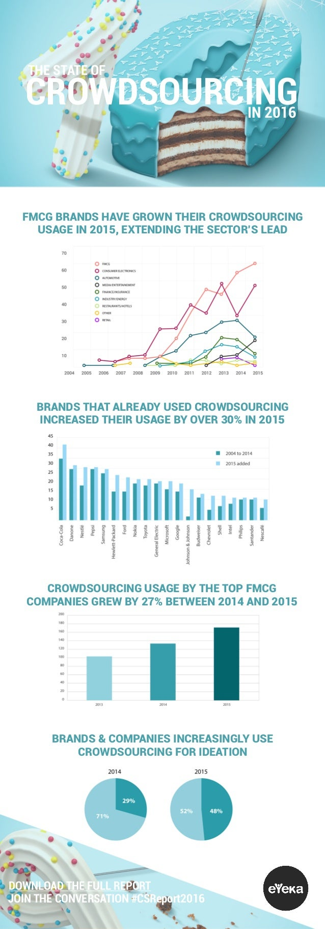 THE STATE OF CROWDSOURCINGIN 2016 FMCG BRANDS HAVE GROWN THEIR CROWDSOURCING USAGE IN 2015, EXTENDING THE SECTOR'S LEAD CR...