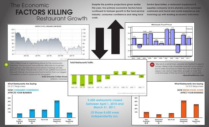 The Economic                                                                                      Despite the positive pro...
