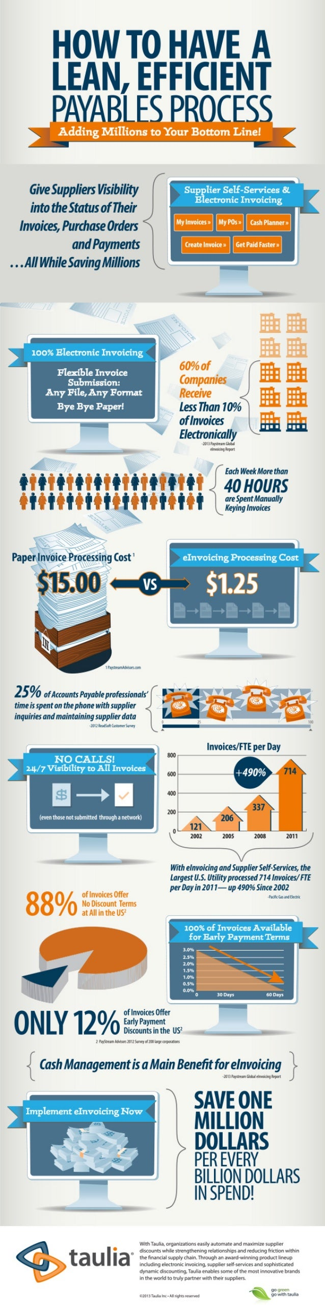 Infographic: How to Have A Lean, Efficient Payables Process