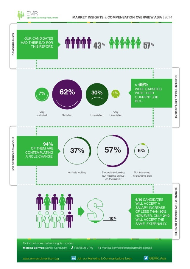 DEMOGRAPHICS  MARKET INSIGHTS & COMPENSATION OVERVIEW ASIA | 2014  OUR CANDIDATES HAD THEIR SAY FOR THIS REPORT.  43 %  57...