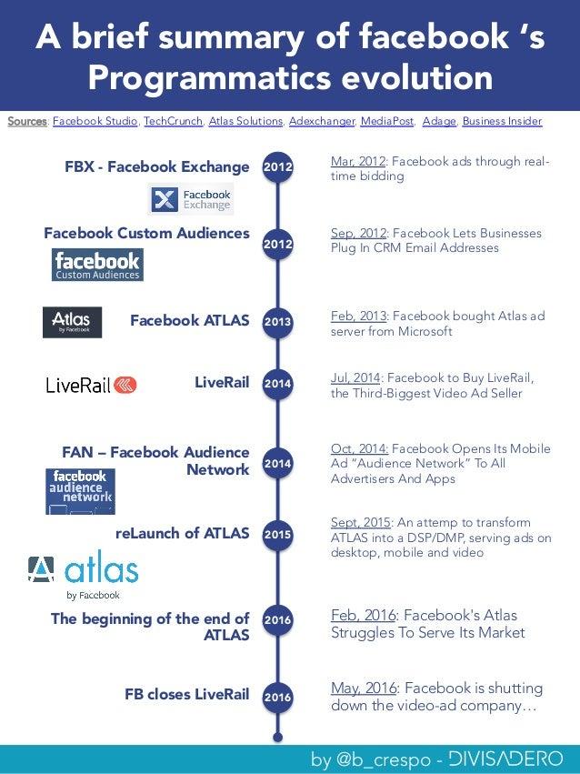 A brief summary of facebook 's Programmatics evolution reLaunch of ATLAS Facebook ATLAS Sept, 2015: An attemp to transform...